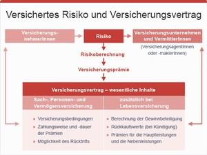 Versichertes Risiko und Versicherungsvertrag, © sozialministerium/fridrich/oegwm