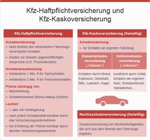 Kfz-Haftpflichtversicherung, © bmasgk/fridrich/oegwm