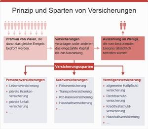 Prinzip Sparten von Versicherungen, © bmasgk/fridrich/oegwm