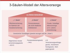 3-Säulen-Modell der Altersvorsorge, © bmasgk/fridrich/oegwm
