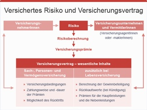 Versichertes Risiko, © bmasgk/fridrich/oegwm