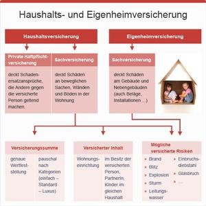 Haushalts- und Eigenheimversicherung, © sozialministerium/fridrich/oegwm