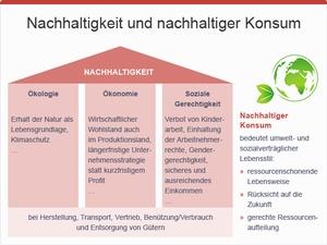 Nachhaltigkeit und Konsum, © sozialministerium/fridrich/oegwm