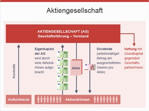 Aktiengesellschaft, ©  bmasgk/fridrich/oegwm