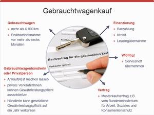Gebrauchtwagenkauf, © sozialministerium/fridrich/oegwm