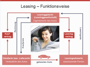 Leasing Funktionsweise, © bmasgk/shw