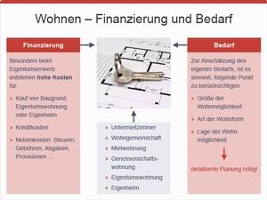 Wohnen Finanzierung, © sozialministerium/fridrich/oegwm