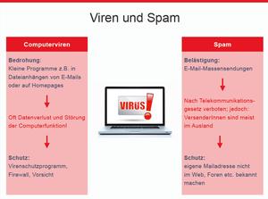 Viren und Spam, © sozialministerium/fridrich/oegwm