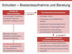 Schuldenbestandsaufnahme und Beratung, © sozialministerium/fridrich/oegwm