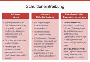 Schuldeneintreibung, © sozialministerium/fridrich/oegwm