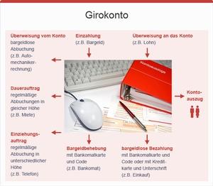 Girokonto, © bmasgk/fridrich/oegwm