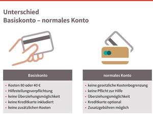 Unterschied Basiskonto_und normales Konto, © bmasgk/shw