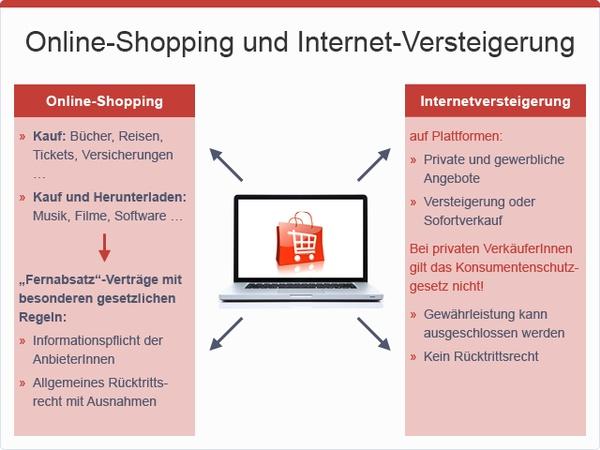 Onlineshopping und Internetversteigerung im Überblick, © sozialministerium/fridrich/oegwm