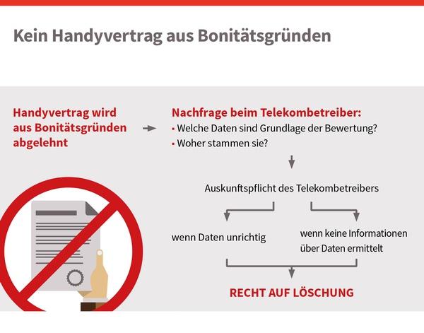 Kein Handyverträge aus Bonitätsgründen, © sozialministerium/shw