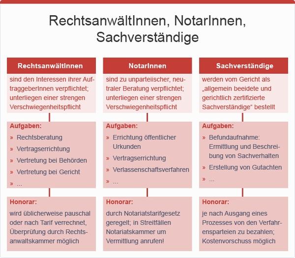 RechtsanwältInnen, NotarInnen und Sachverständige, © sozialministerium/fridrich/oegwm