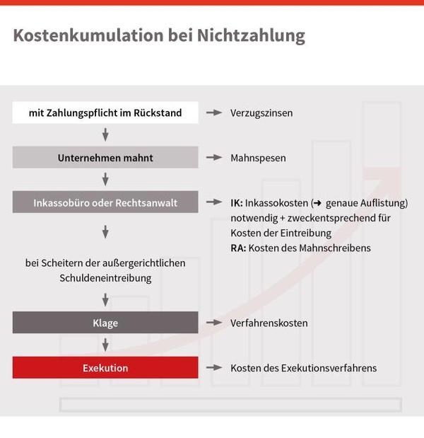 Übersicht Kostenkumulation , © sozialministerium/shw