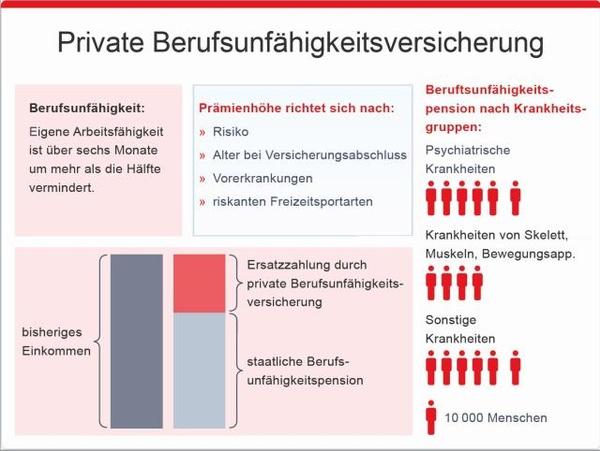 Private Berufsunfähigkeitsversicherung, © sozialministerium/fridrich/oegwm