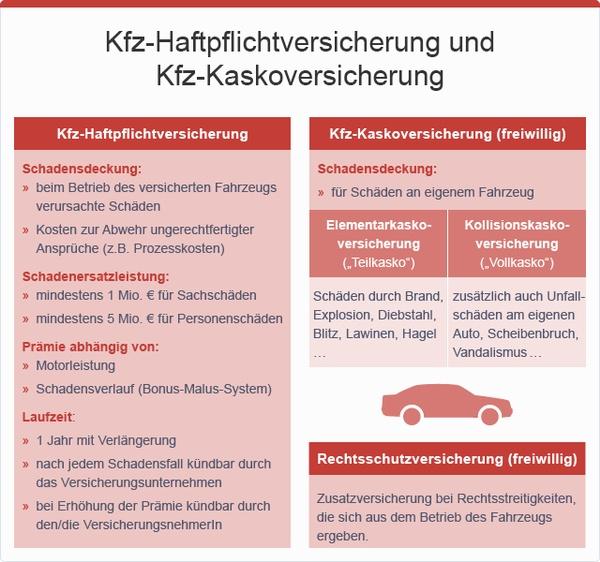Kfz-Haftpflichtversicherung und Kfz-Kaskoversicherung, © sozialministerium/fridrich/oegwm