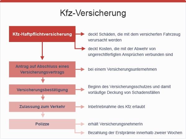 Kfz-Haftpflichtversicherung, © sozialministerium/fridrich/oegwm