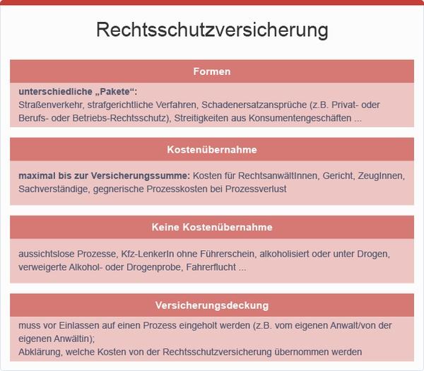 Rechtsschutzversicherung, © sozialministerium/fridrich/oegwm