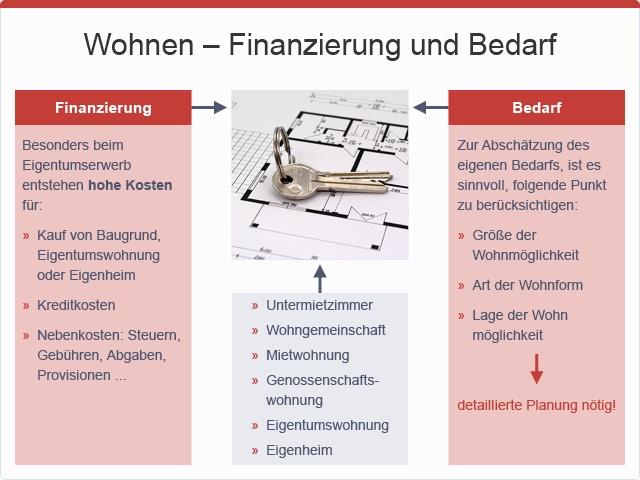 Wohnen - Finanzierung und Bedarf, © sozialministerium/fridrich/oegwm