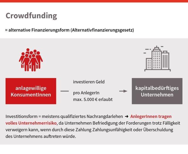 Grafik zu Crowdfunding, © bmasgk/fridrich/oegwm