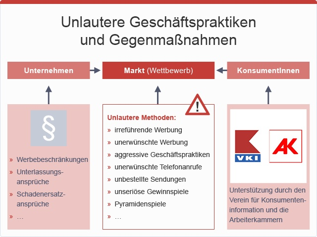 Unlautere Geschäftspraktiken und Gegenmaßnahmen, © sozialministerium/fridrich/oegwm