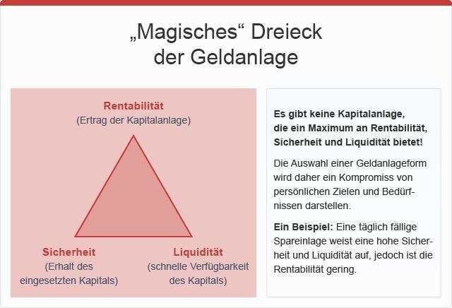 """""""Magisches"""" Dreieck der Geldanlage, © sozialministerium/fridrich/oegwm"""