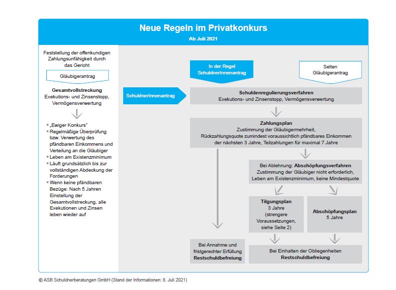 Grafik neue Rechtslage Privatkonkurs, © ASB Schuldenberatungen GmbH