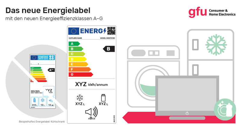 Zusammenfassung Grafik Label neu, © gfu Consumer & Home Electronics